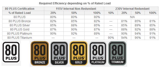 1-80-plus-certification-chart