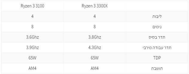 RYZEN 3 ZEN2 SPECS TABLE