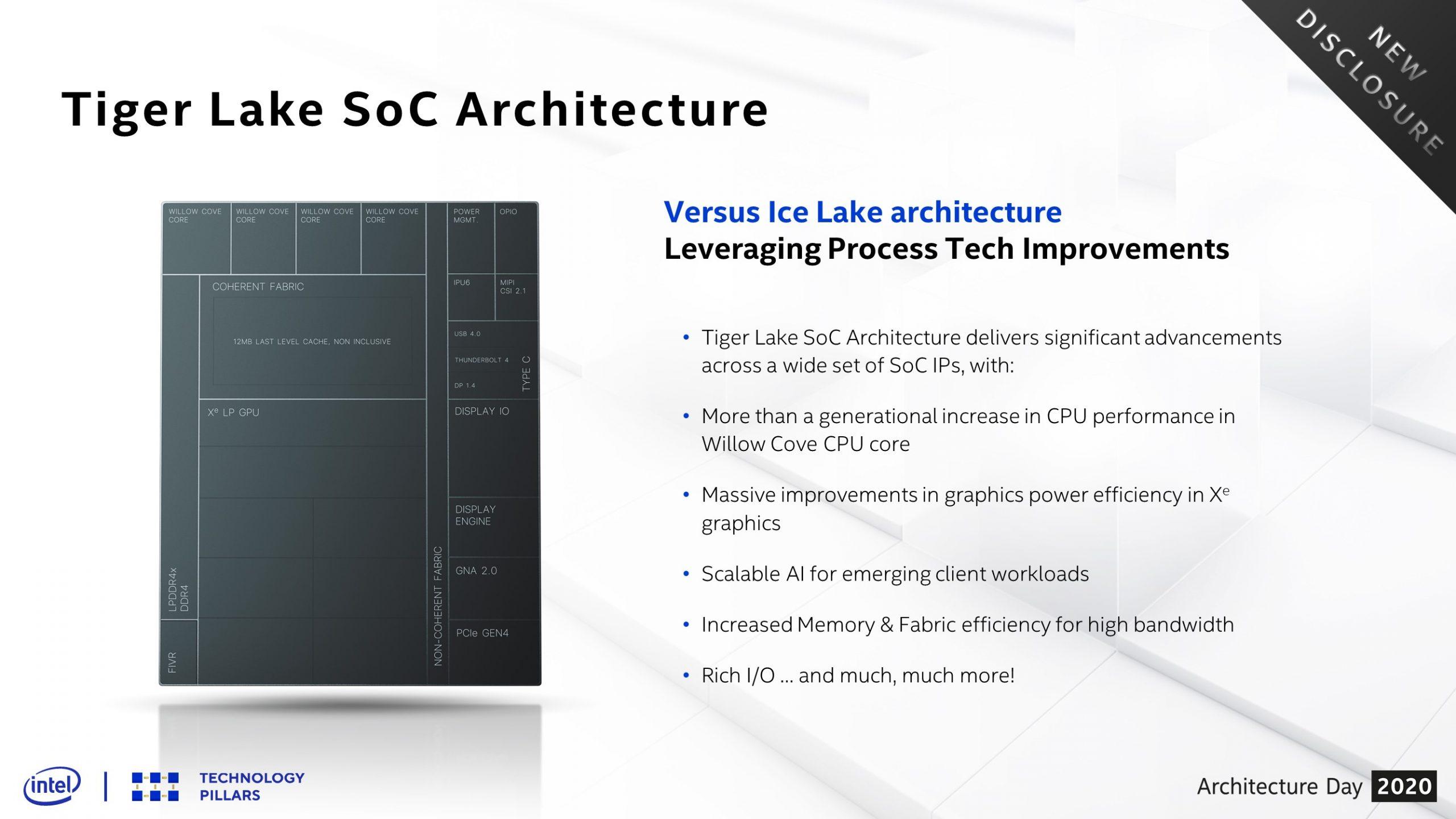 Intel architecture day tiger lake