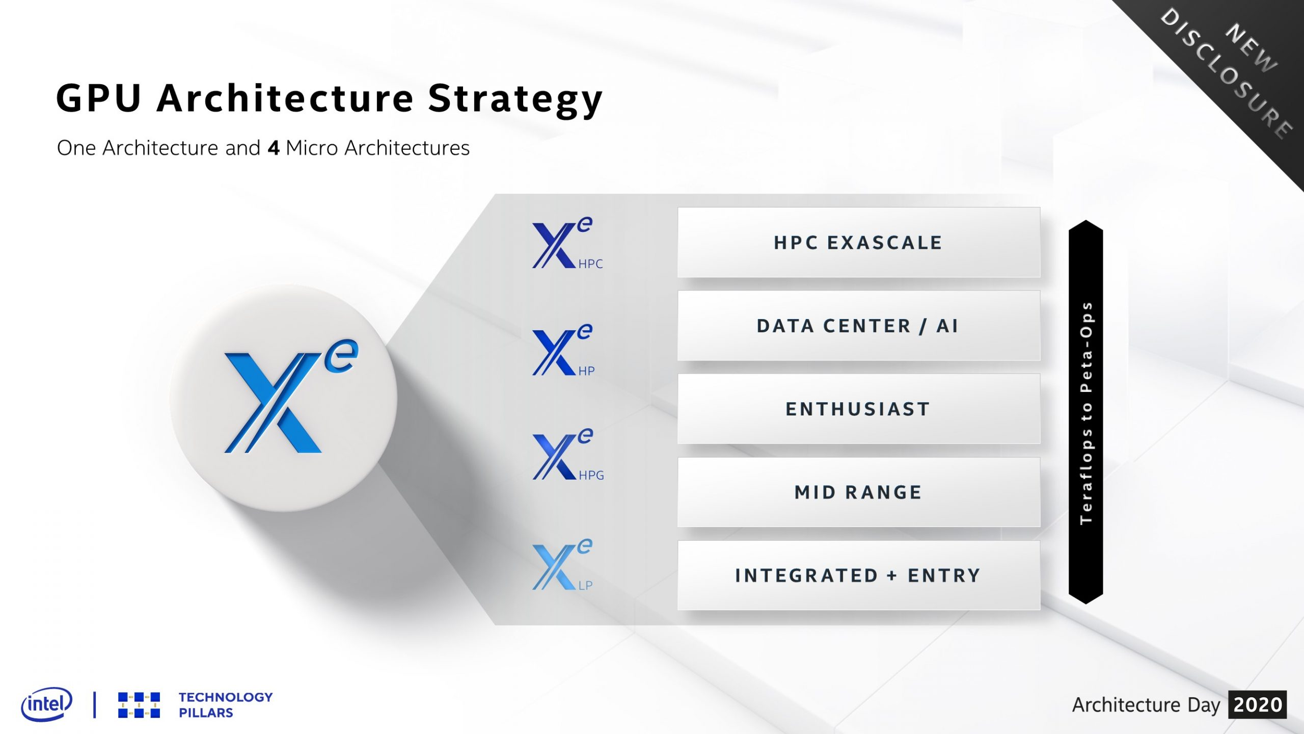 Intel architecture day xe