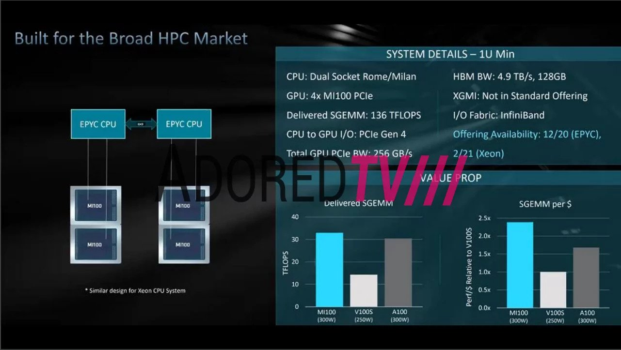 will AMD Radeon Instinct MI100 outperform nvidia a100 benchmark leak