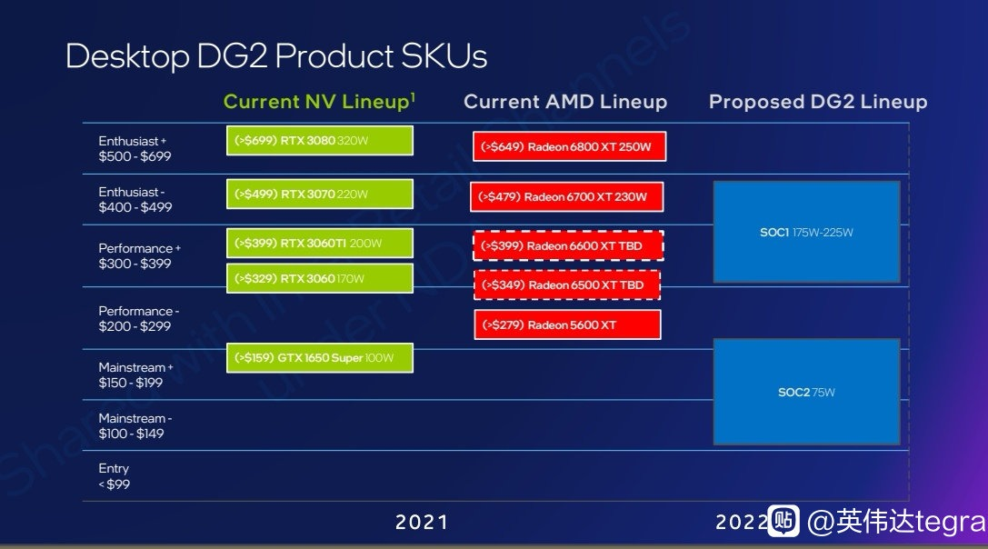 Intel-DG2-Lineup